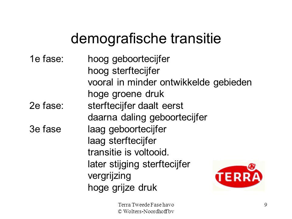 demografische transitie