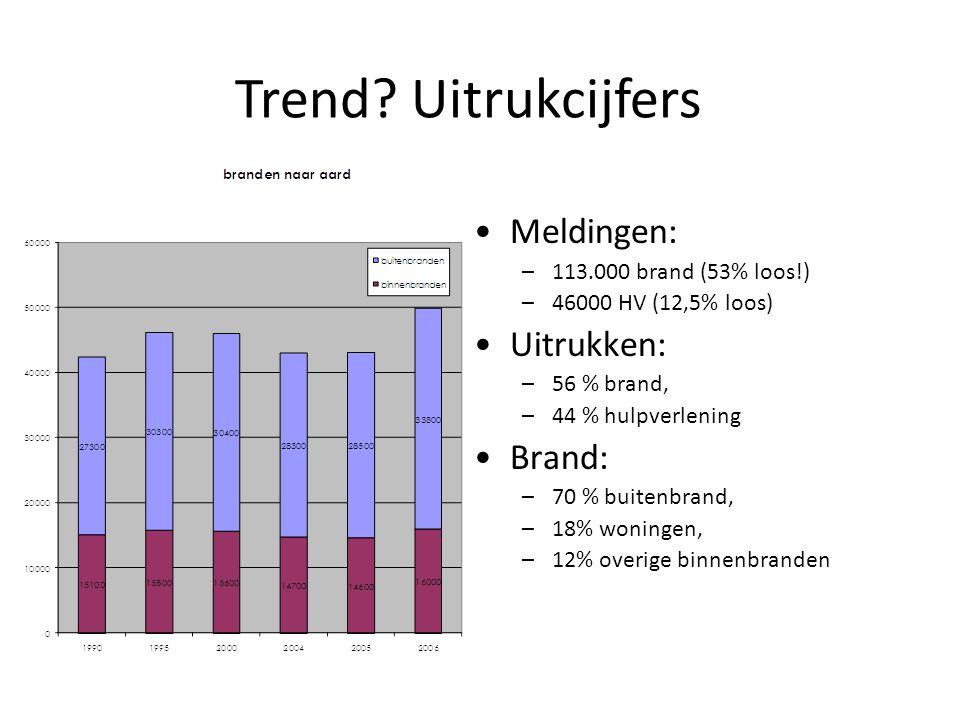 Trend Uitrukcijfers Meldingen: Uitrukken: Brand: