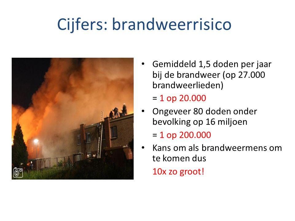 Cijfers: brandweerrisico
