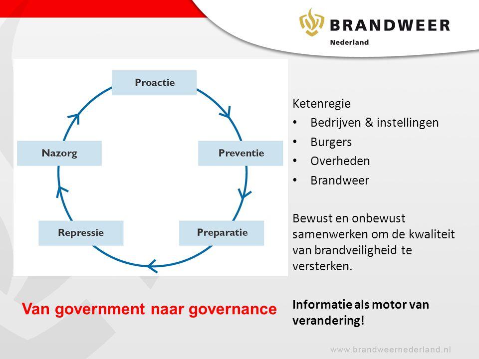 Van government naar governance