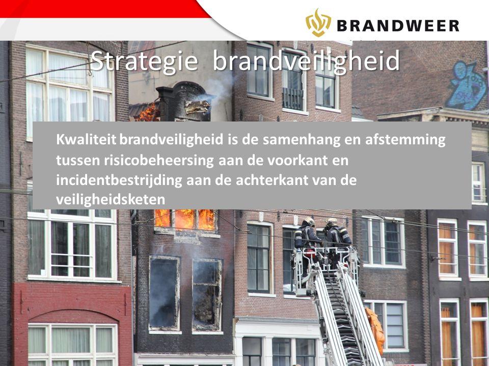 Strategie brandveiligheid