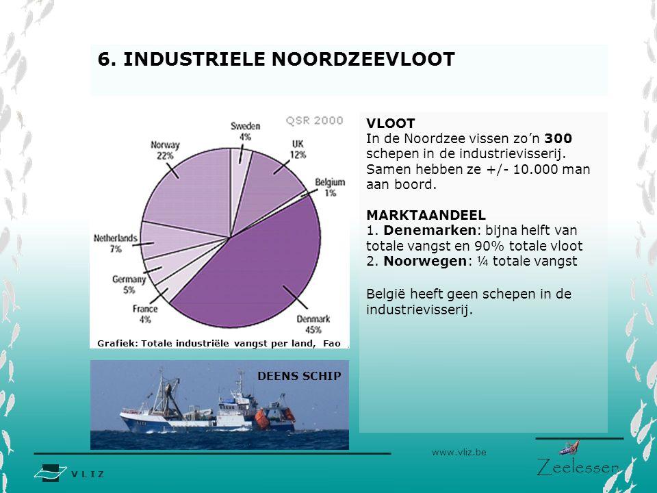 Grafiek: Totale industriële vangst per land, Fao