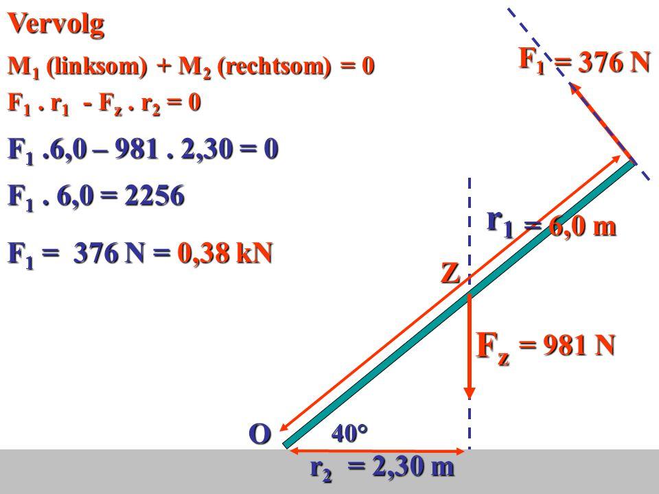 r1 Fz Vervolg O r2 = 6,0 m = 2,30 m = 981 N Z F1 = 376 N