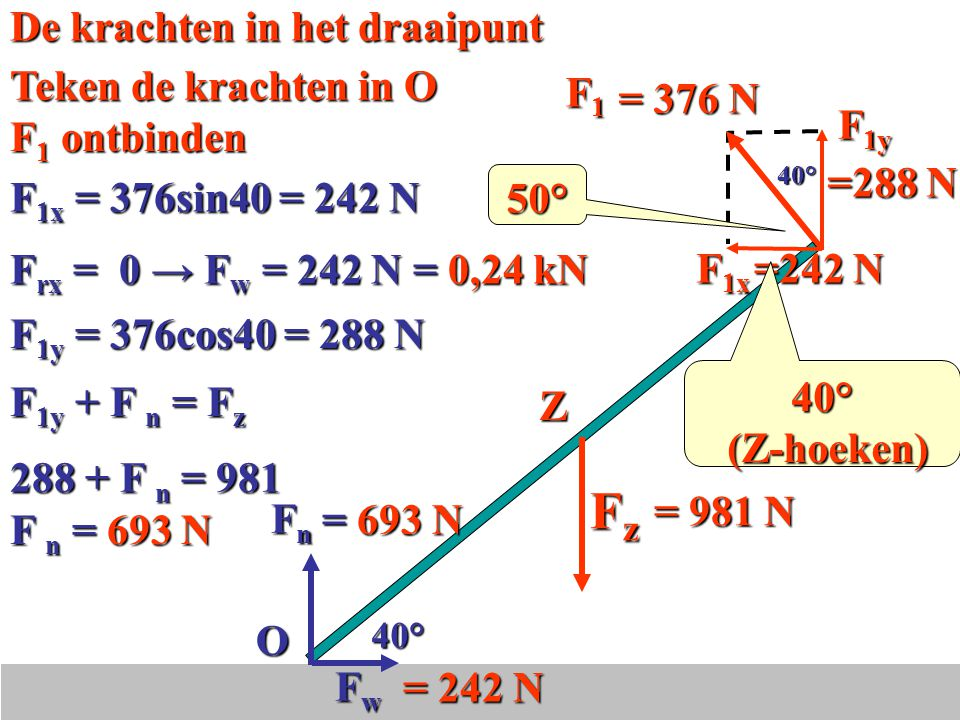 Fz De krachten in het draaipunt Teken de krachten in O = 376 N O