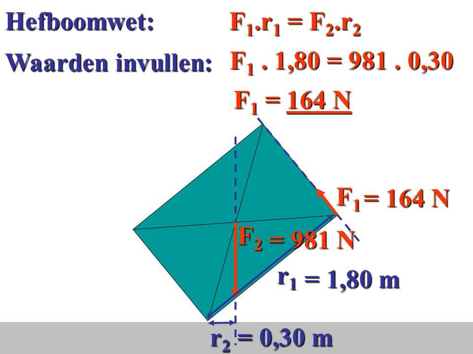 Hefboomwet: F1.r1 = F2.r2 F1 . 1,80 = 981 . 0,30. Waarden invullen: F1 = 164 N. F1. r2.