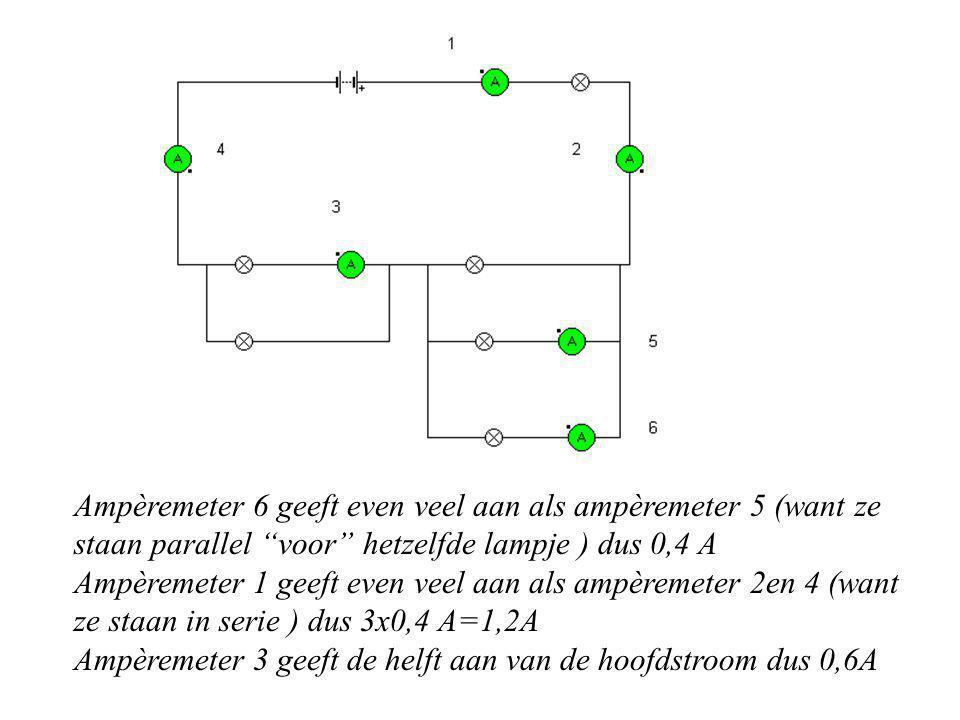 Ampèremeter 6 geeft even veel aan als ampèremeter 5 (want ze staan parallel voor hetzelfde lampje ) dus 0,4 A