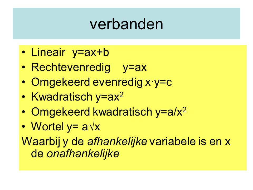 verbanden Lineair y=ax+b Rechtevenredig y=ax Omgekeerd evenredig x∙y=c