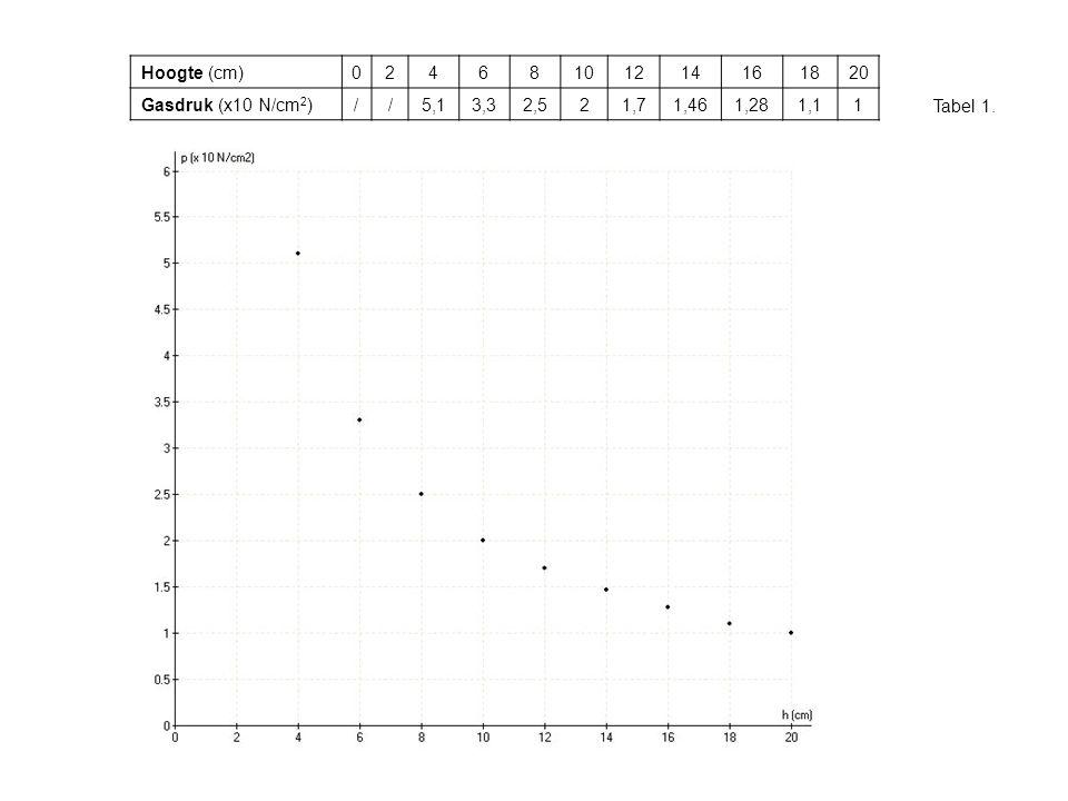 Hoogte (cm) 2. 4. 6. 8. 10. 12. 14. 16. 18. 20. Gasdruk (x10 N/cm2) / 5,1. 3,3. 2,5. 1,7.