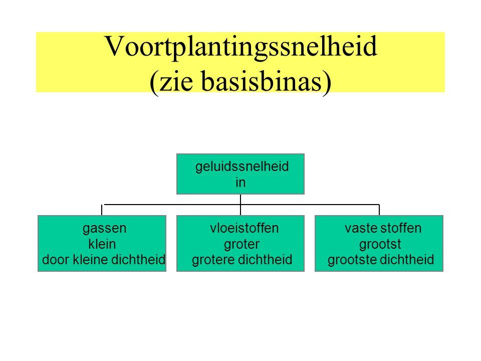 Voortplantingssnelheid (zie basisbinas)