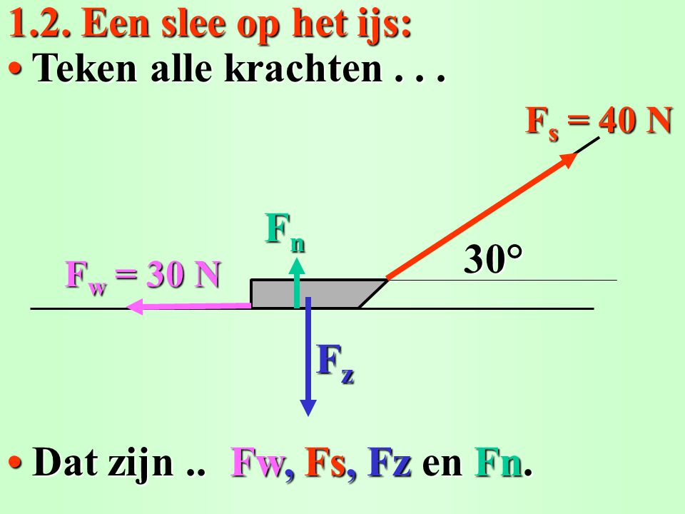 1.2. Een slee op het ijs: • Teken alle krachten . . . 30° Fn Fz