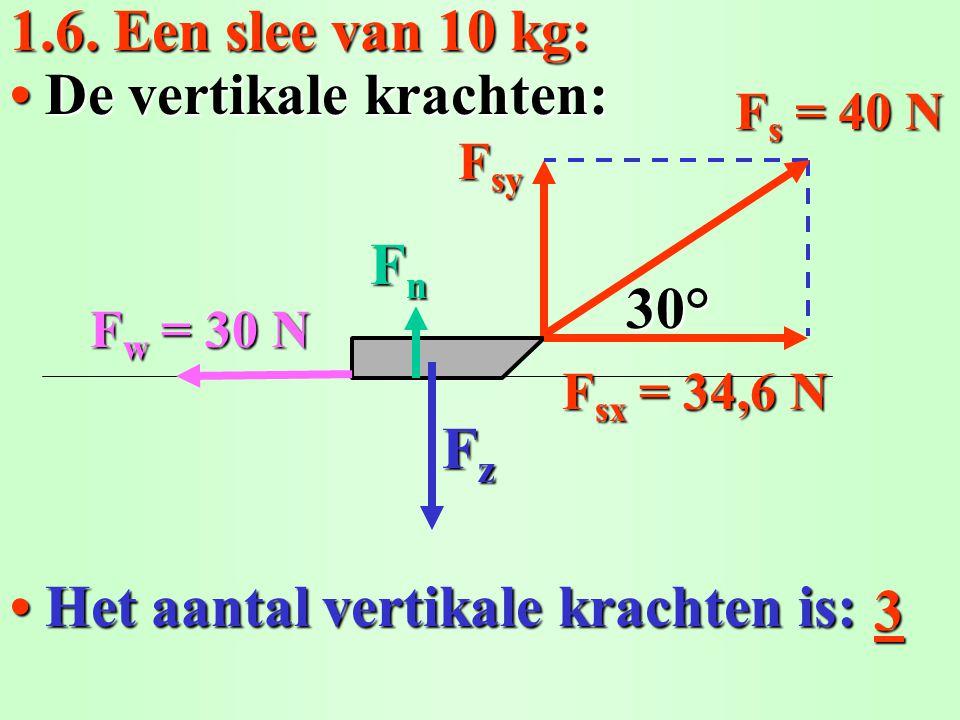 • De vertikale krachten: