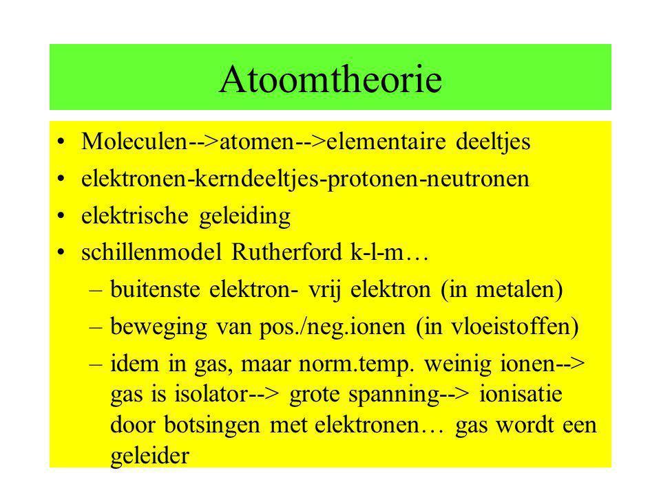 Atoomtheorie Moleculen-->atomen-->elementaire deeltjes