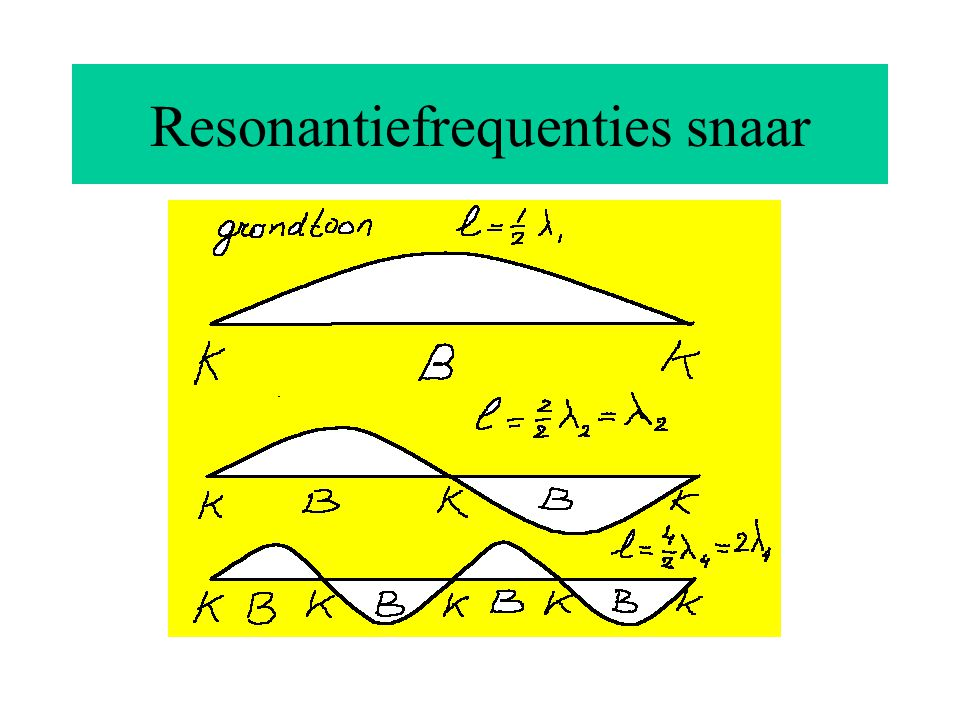 Resonantiefrequenties snaar