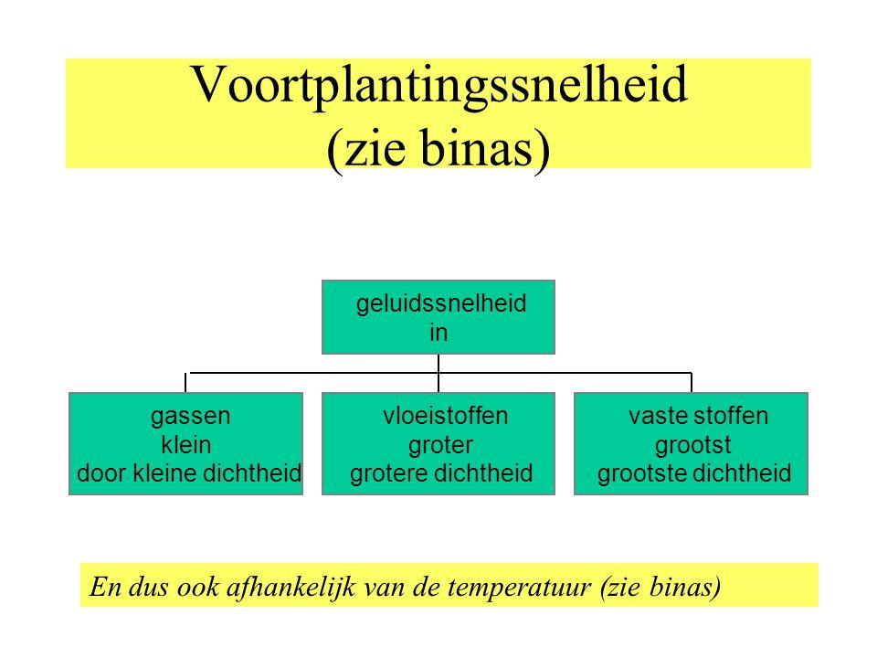 Voortplantingssnelheid (zie binas)