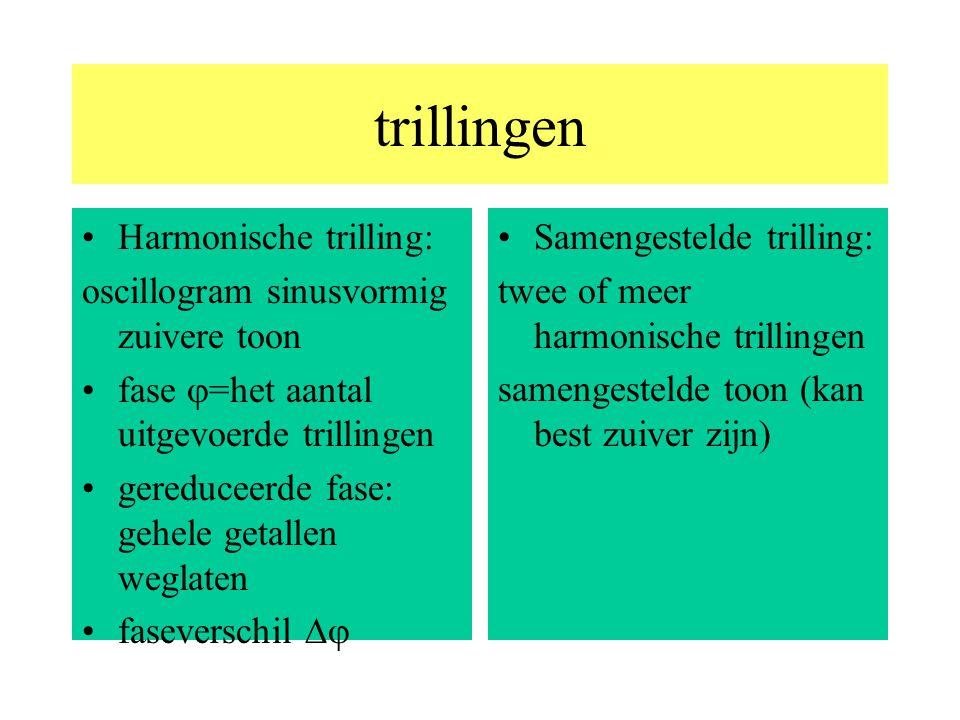 trillingen Harmonische trilling: oscillogram sinusvormig zuivere toon