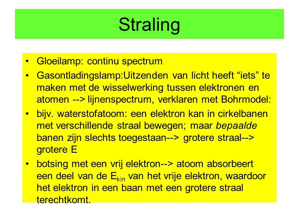 Straling Gloeilamp: continu spectrum