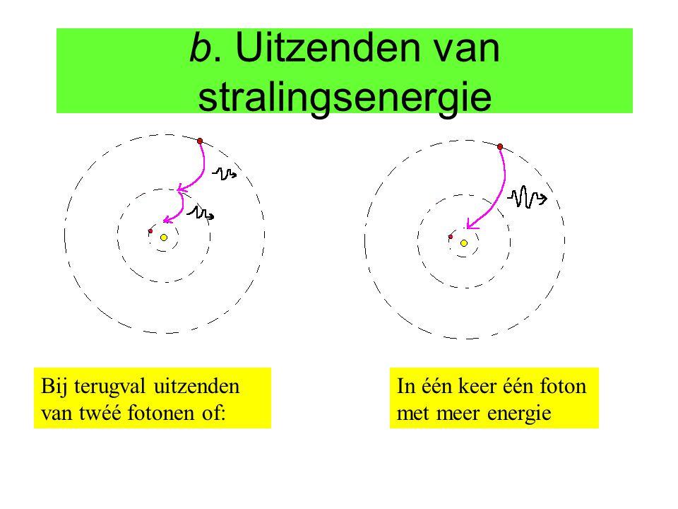 b. Uitzenden van stralingsenergie