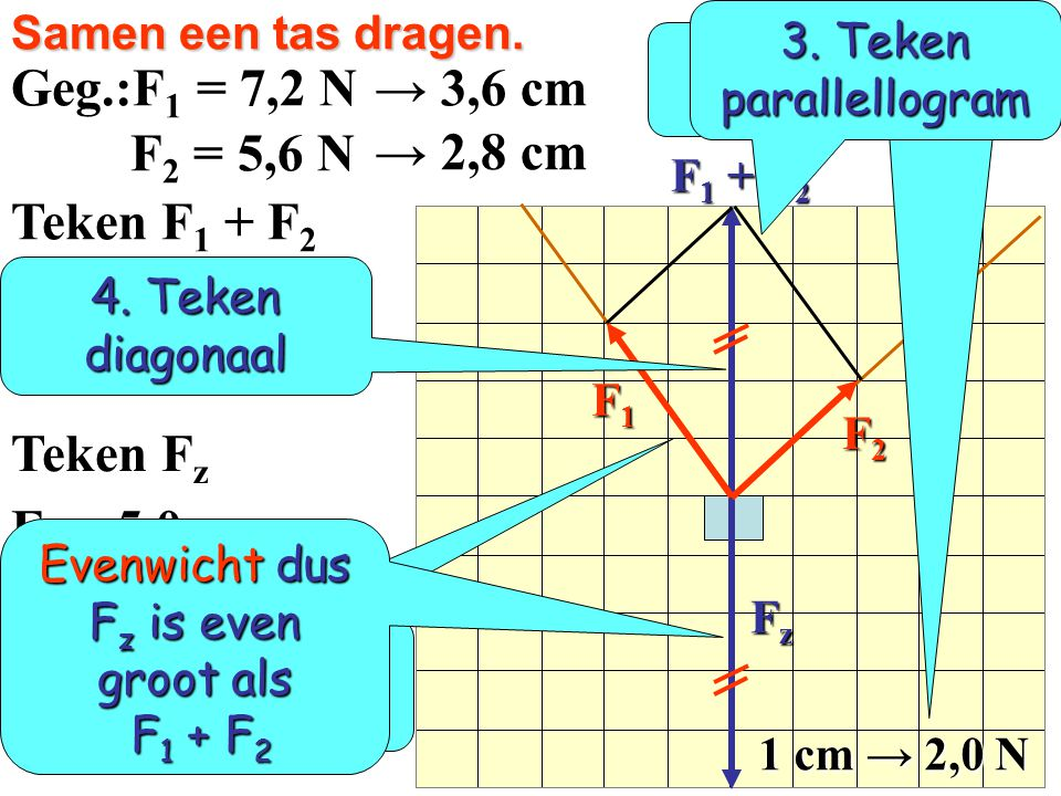 Geg.:F1 = 7,2 N → 3,6 cm F2 = 5,6 N → 2,8 cm Teken F1 + F2 Teken Fz