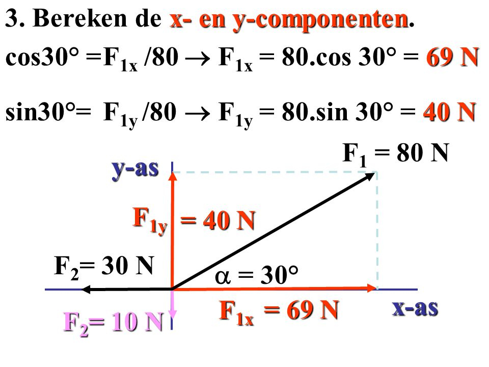 3. Bereken de x- en y-componenten. cos30° = F1x /80