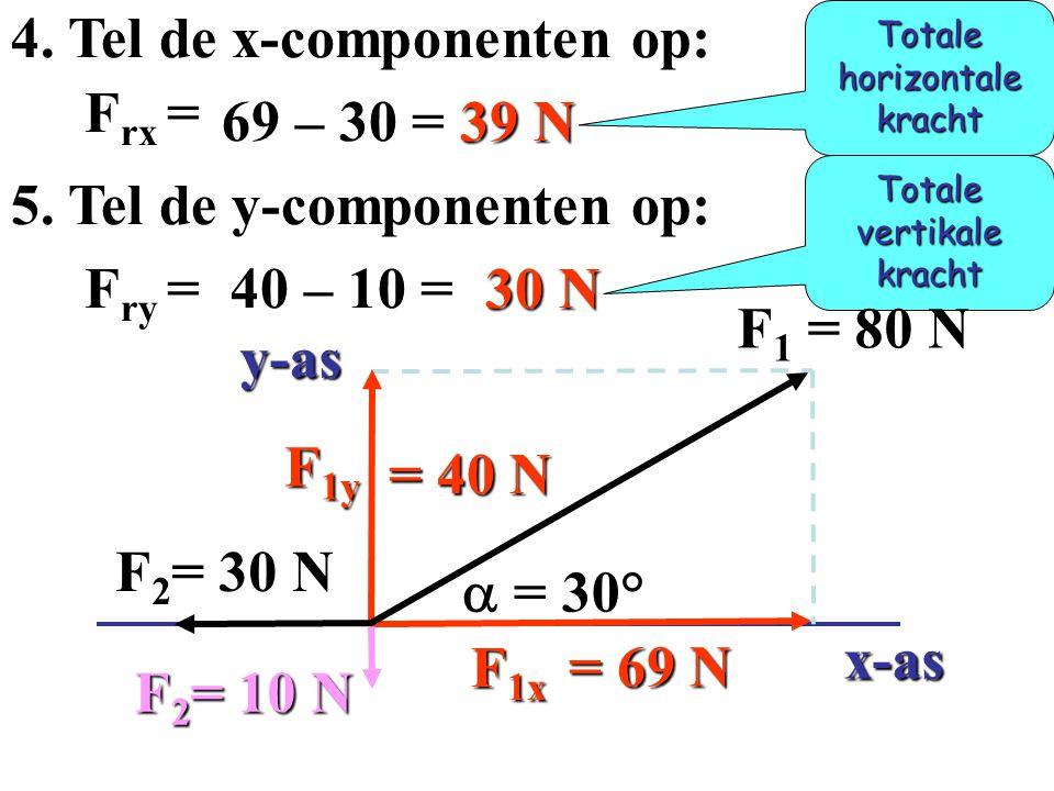4. Tel de x-componenten op: Frx = 69 – 30 = 39 N