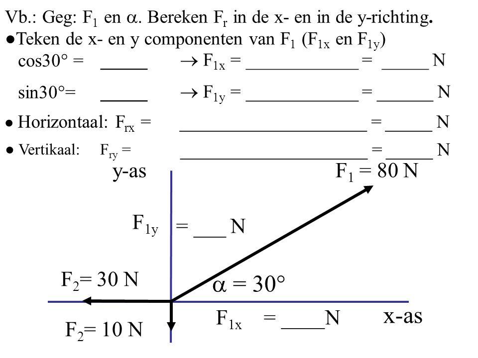  = 30° x-as y-as F1 = 80 N F1y = ___ N F1x = ____N