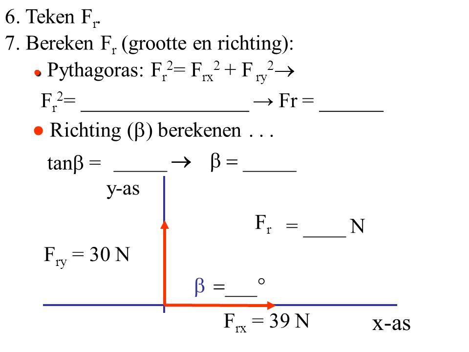 tanb = ● Pythagoras: Fr2= Frx2 + F ry2 x-as 6. Teken Fr.