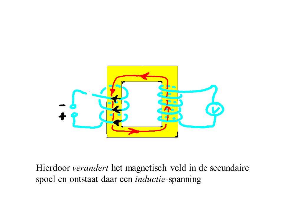 Hierdoor verandert het magnetisch veld in de secundaire spoel en ontstaat daar een inductie-spanning