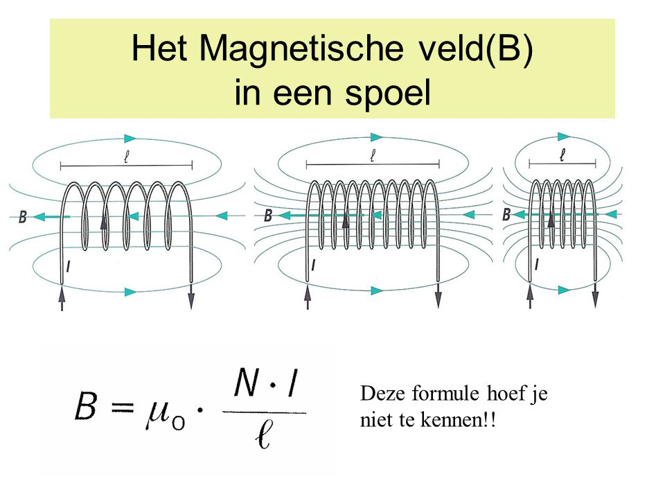 Het Magnetische veld(B) in een spoel