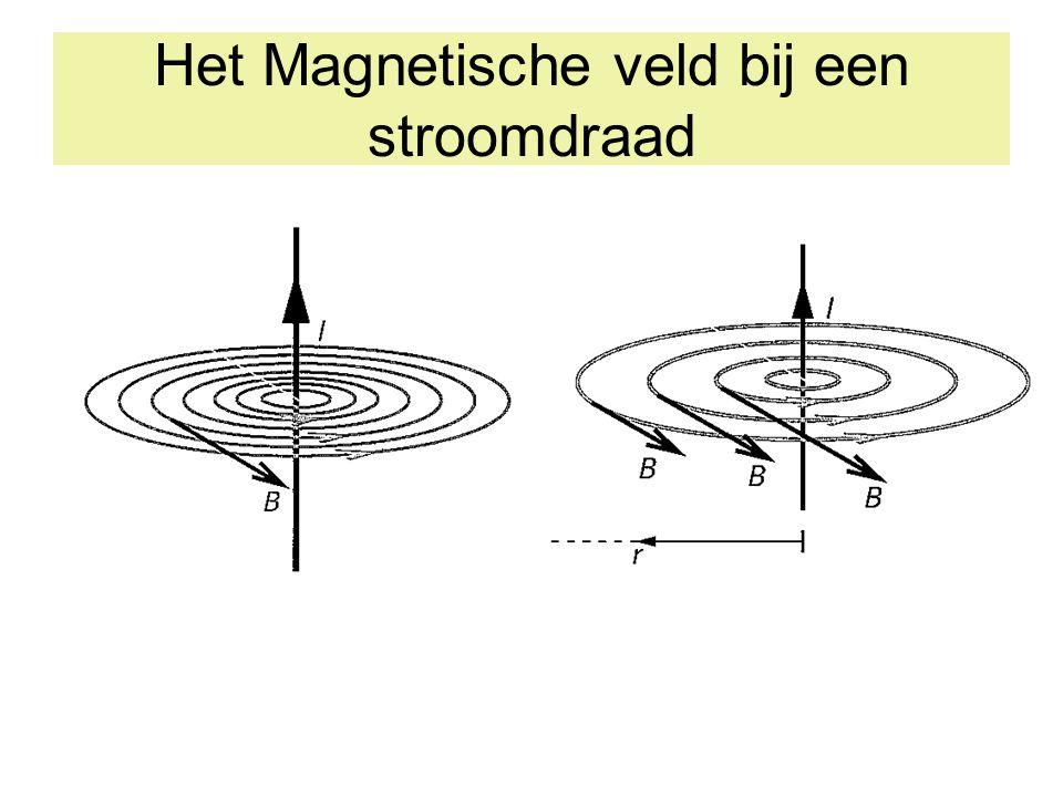 Het Magnetische veld bij een stroomdraad