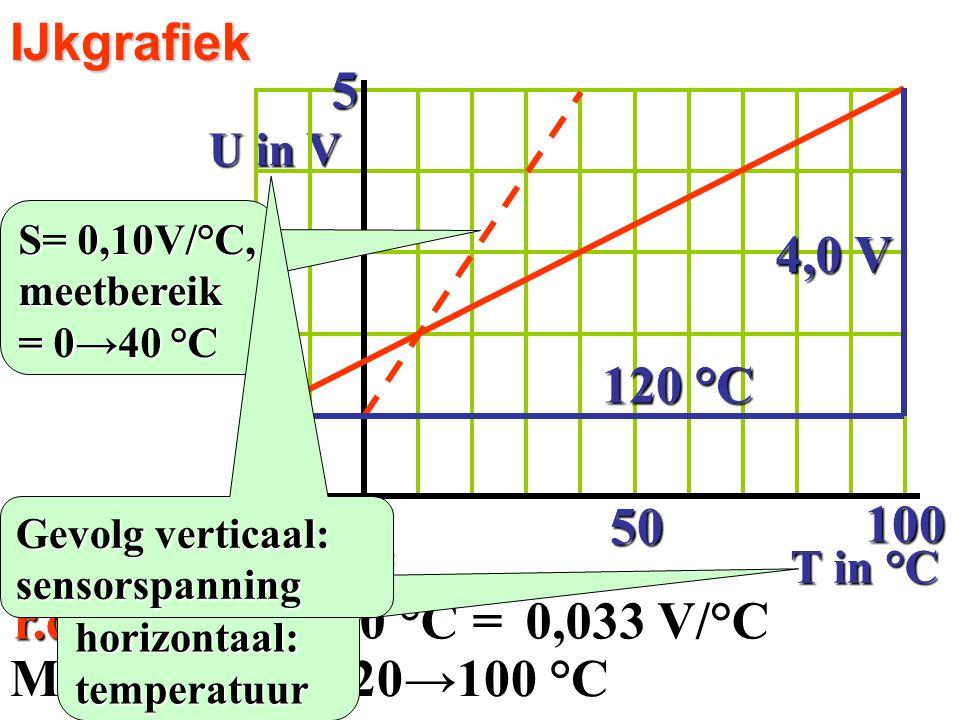 5 50 100 4,0 V 120 °C Gevoeligheid S = r.c. = 4,0 V/120 °C =