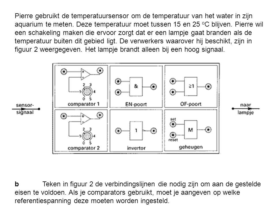Pierre gebruikt de temperatuursensor om de temperatuur van het water in zijn aquarium te meten. Deze temperatuur moet tussen 15 en 25 oC blijven. Pierre wil een schakeling maken die ervoor zorgt dat er een lampje gaat branden als de temperatuur buiten dit gebied ligt. De verwerkers waarover hij beschikt, zijn in figuur 2 weergegeven. Het lampje brandt alleen bij een hoog signaal.