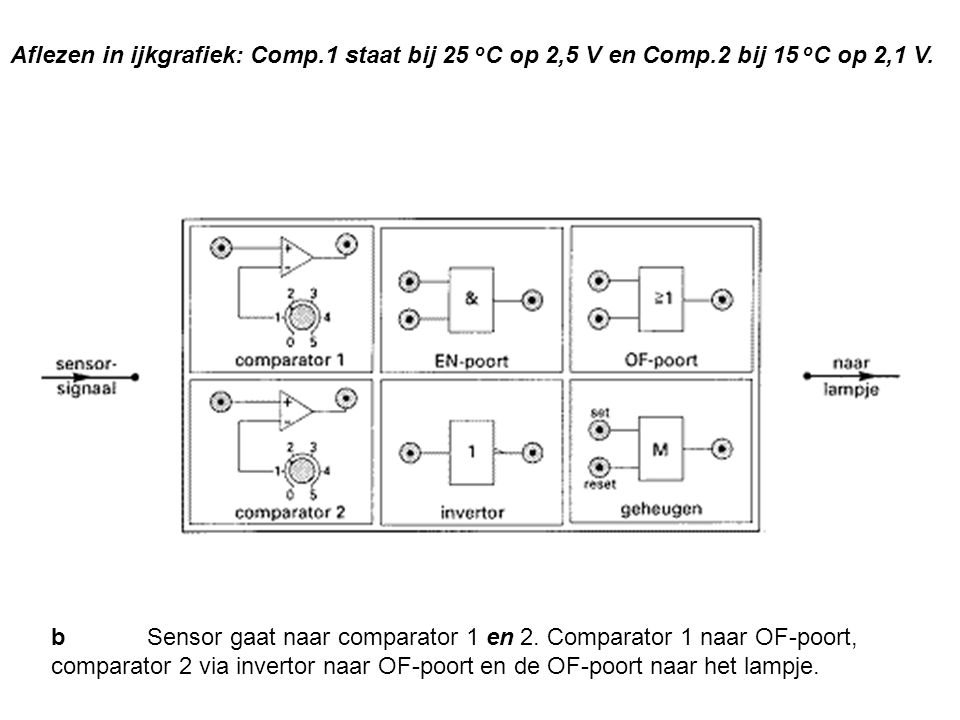 Aflezen in ijkgrafiek: Comp. 1 staat bij 25 oC op 2,5 V en Comp