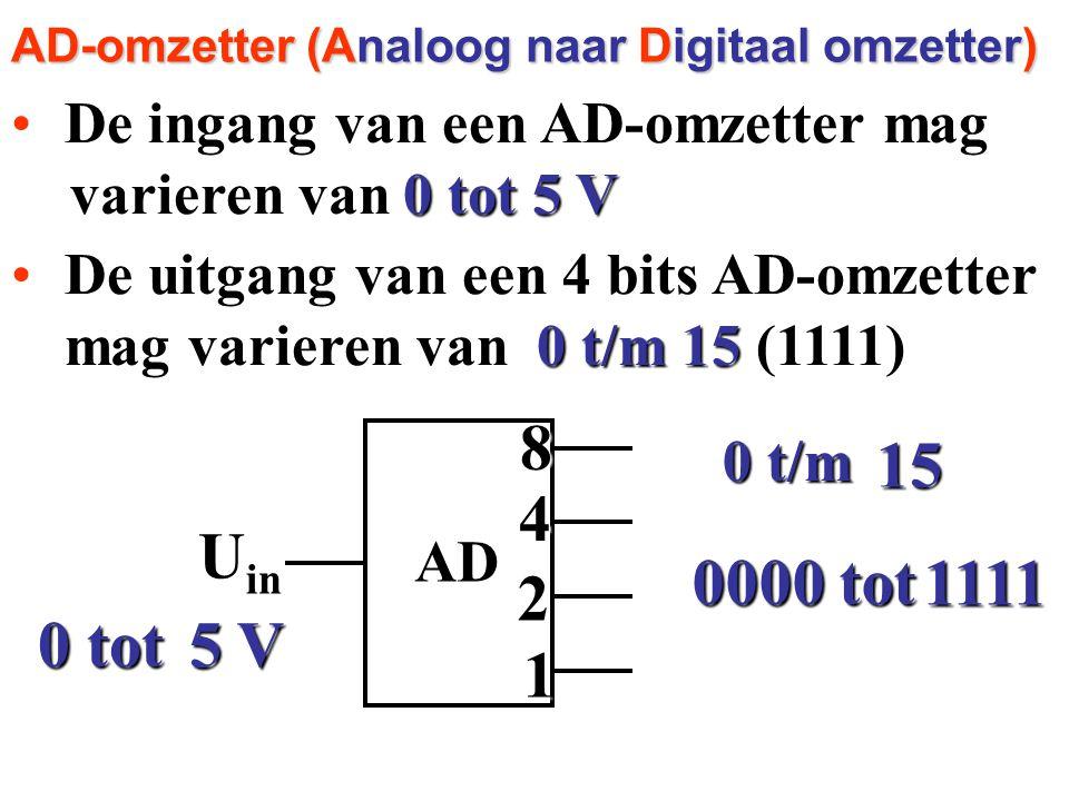 AD-omzetter (Analoog naar Digitaal omzetter)