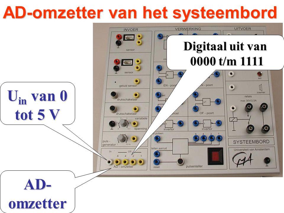 AD-omzetter van het systeembord