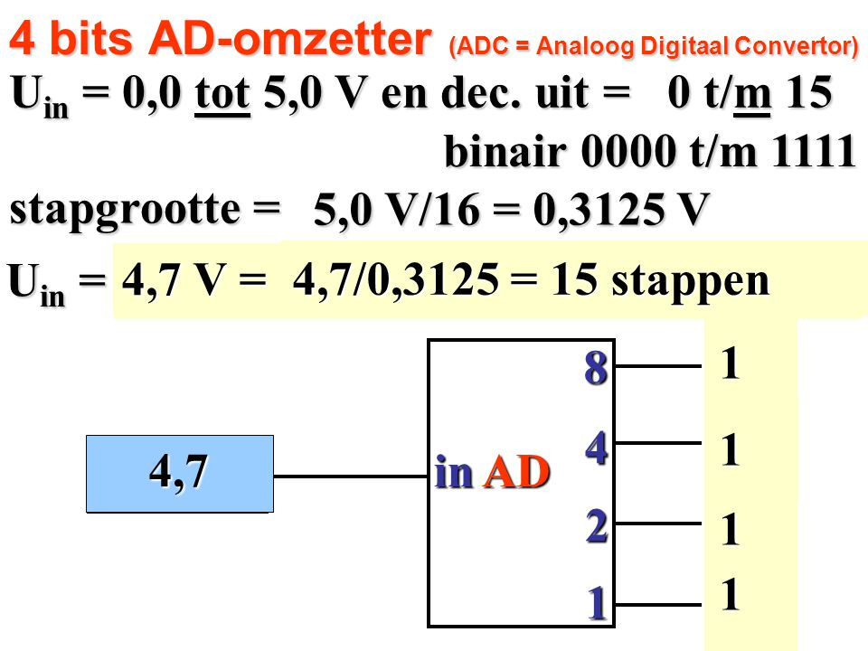 4 bits AD-omzetter (ADC = Analoog Digitaal Convertor)
