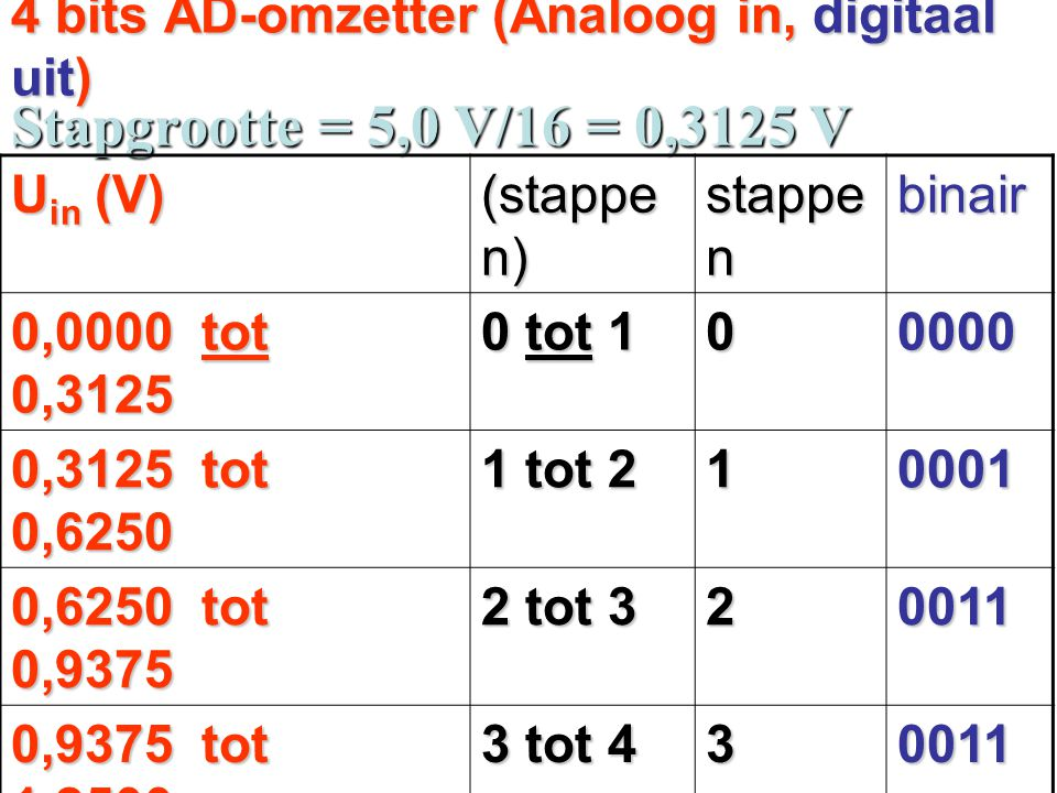 4 bits AD-omzetter (Analoog in, digitaal uit)