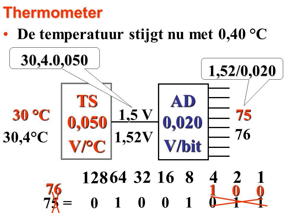 0,050 V/°C 0,020 V/bit AD TS 4 1 128 64 32 16 8 2 Thermometer