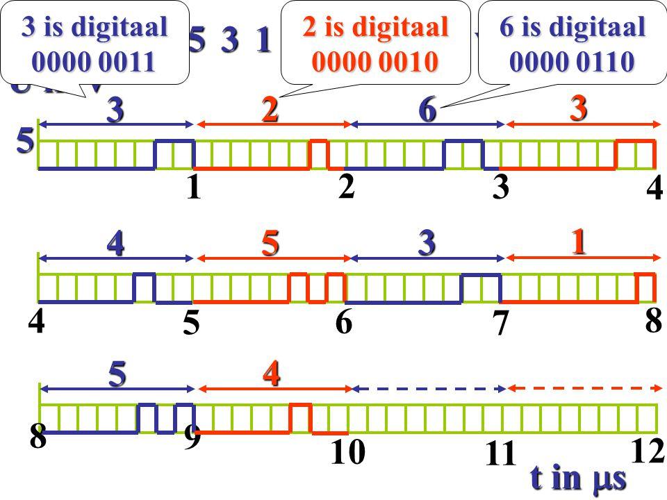 4 3 6 5 1 2 digitaal verzenden: U in V 3 2 6 3 5 1 2 3 4 4 5 3 1 4 5 6