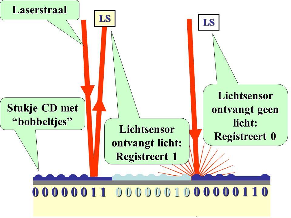 Laserstraal LS. LS. Lichtsensor ontvangt geen licht: Registreert 0. Stukje CD met bobbeltjes Lichtsensor ontvangt licht: