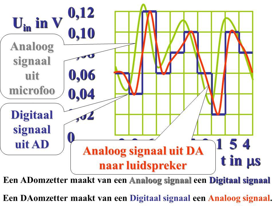 Analoog signaal uit microfoon Digitaal signaal uit AD