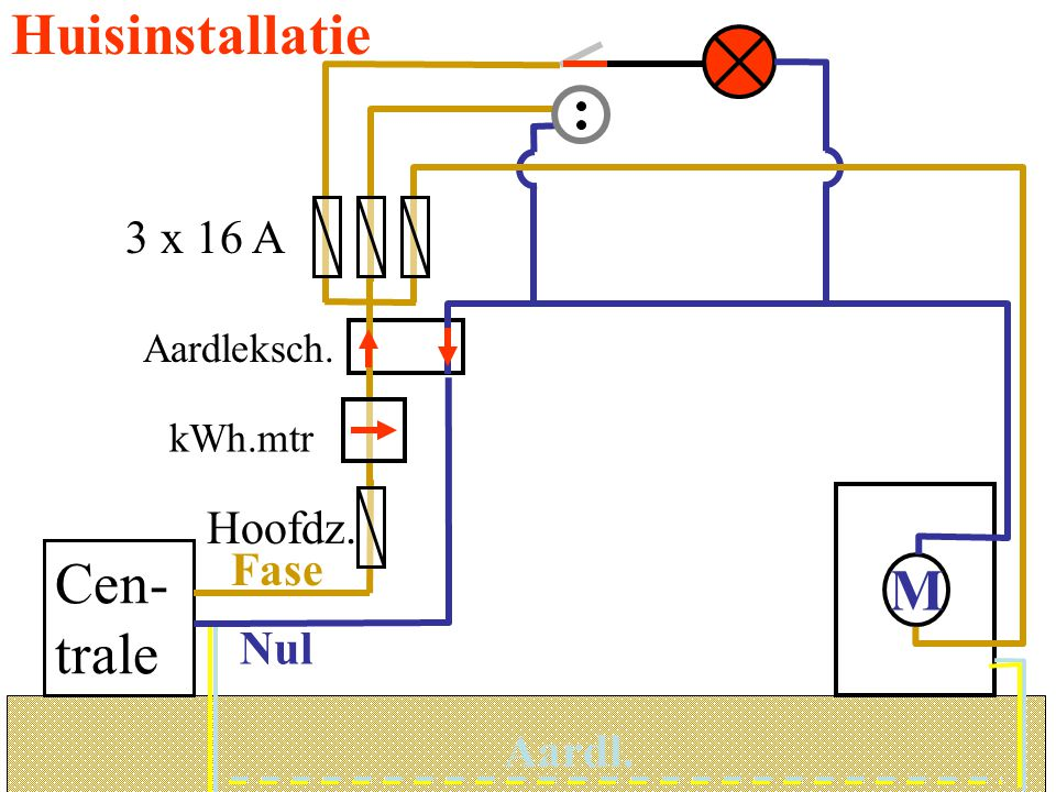 Huisinstallatie Cen-trale M 3 x 16 A Hoofdz. Fase Nul Aardl.