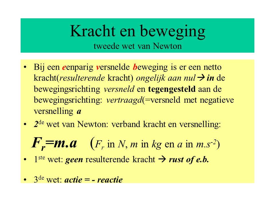 Kracht en beweging tweede wet van Newton