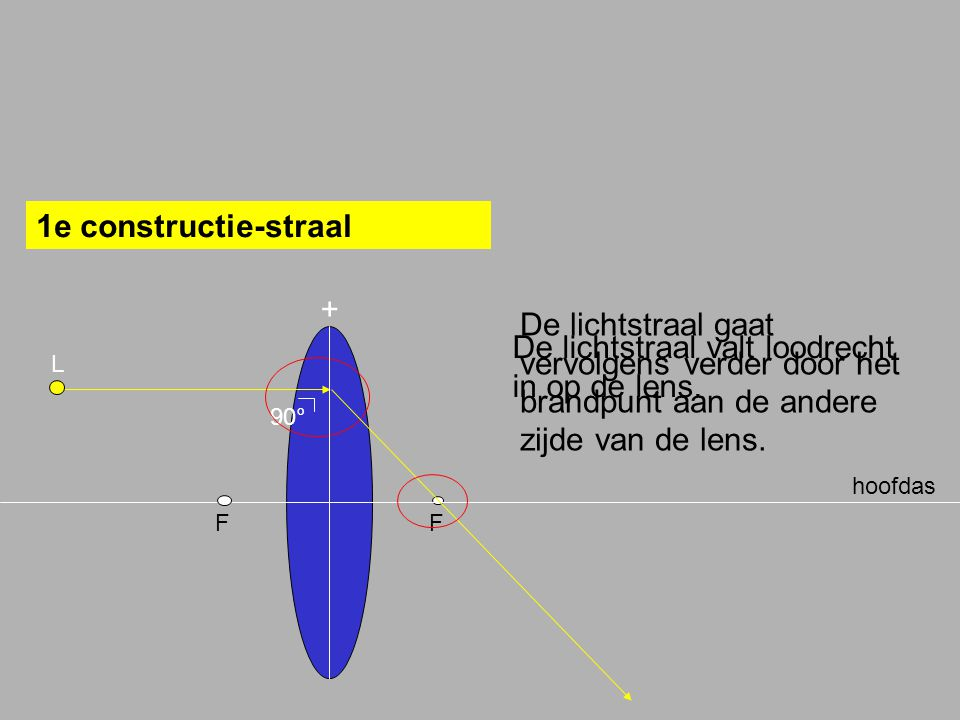 De lichtstraal valt loodrecht in op de lens.