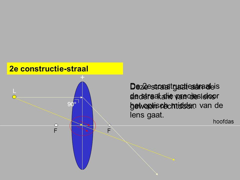 Deze straal gaat aan de andere kant van de lens gewoon rechtdoor.
