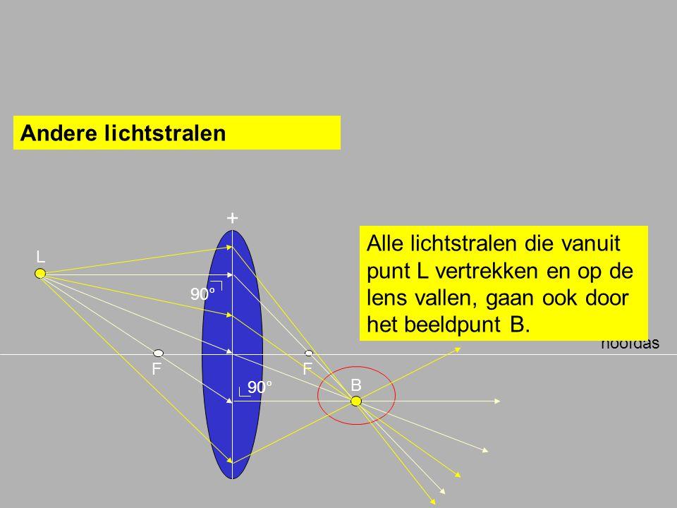 Andere lichtstralen + Alle lichtstralen die vanuit punt L vertrekken en op de lens vallen, gaan ook door het beeldpunt B.
