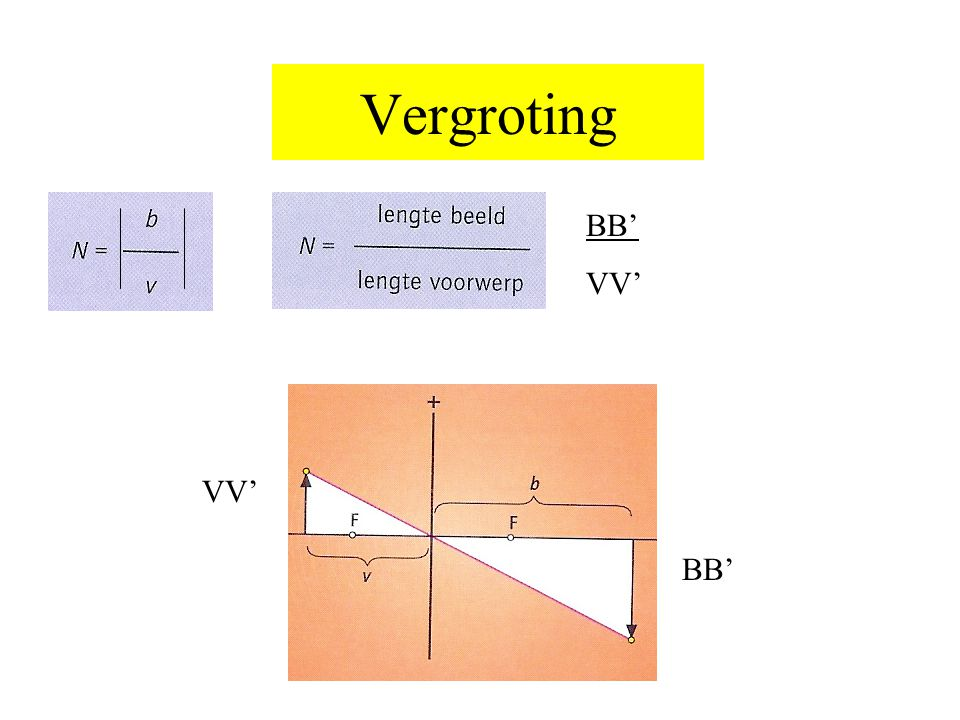 Vergroting BB' VV' VV' BB'