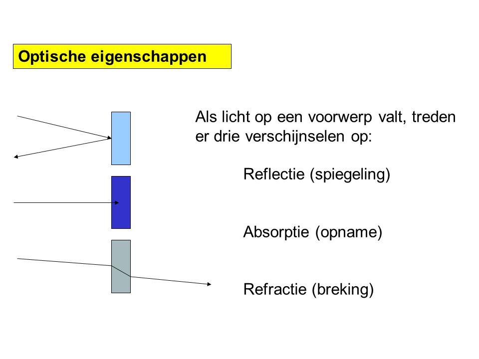 Optische eigenschappen