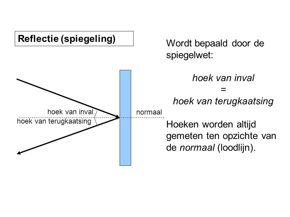 Samenvatting Reflectie (spiegeling) Wordt bepaald door de spiegelwet: