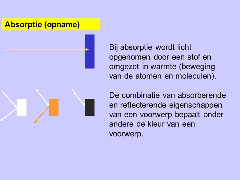 Absorptie (opname) Bij absorptie wordt licht opgenomen door een stof en omgezet in warmte (beweging van de atomen en moleculen).