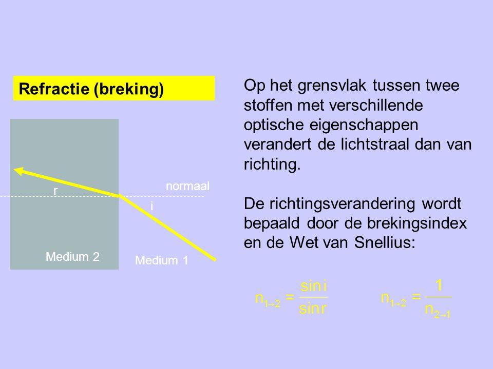 Op het grensvlak tussen twee stoffen met verschillende optische eigenschappen verandert de lichtstraal dan van richting.